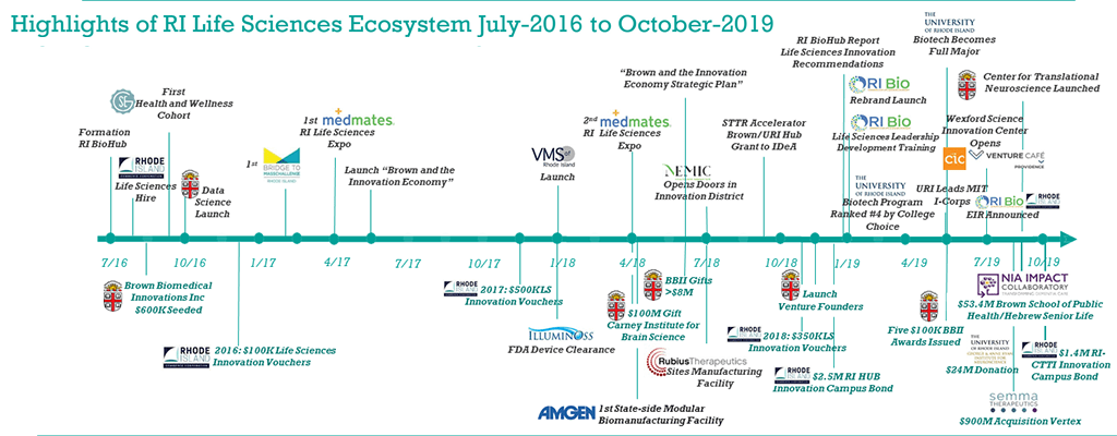 RI Life Sciences Ecosystem